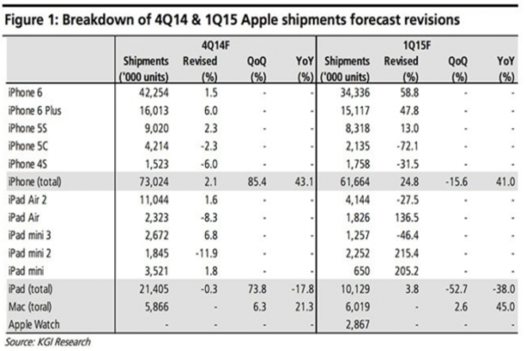 KGI: Apple продала 73 млн iPhone в прошлом квартале