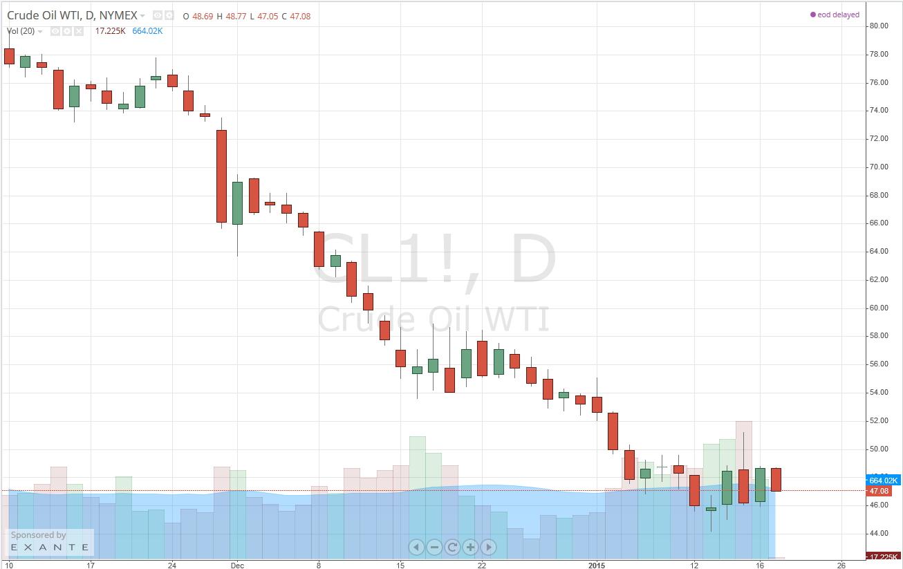 Цена нефти Brent выросла до $48,35 за баррель