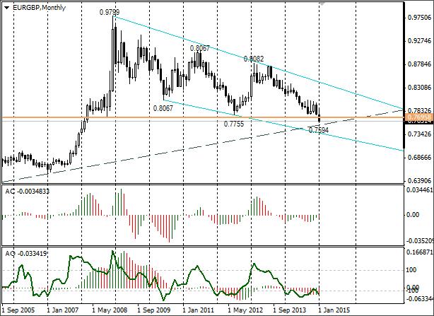 На торгах доллар и евро не изменились, а российский рубль подрос на 8 белорусских рублей