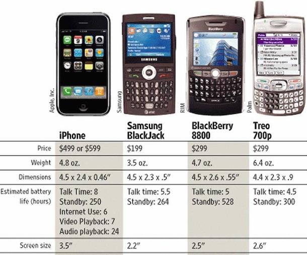 iPhone 2g в сравнении с другими смартфонами