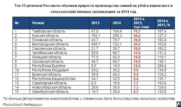 По производству свинины Липецкая область заметно уступает большинству регионам Черноземья