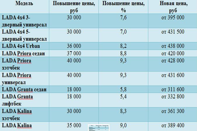АвтоВАЗа' «АвтоВАЗ» официально опубликовал новые цены на LADA