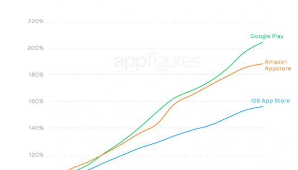 Итоги 2014 для мобильных технологий: объём доходов и мобильные приложения